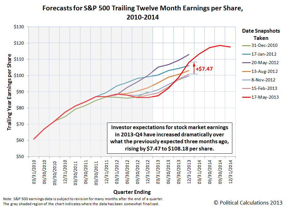 forecasts-SP500-TTM-EPS-2010-2014-as-of-2013-05-20