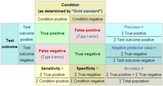 Sensitivity and Specificity (Wikipedia)