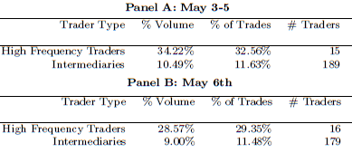 From Table II in CFTC Paper